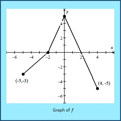 Searching for material to help your students prepare for AP exams? Jean highly recommends working through some of the graph analysis questions. Here's why.